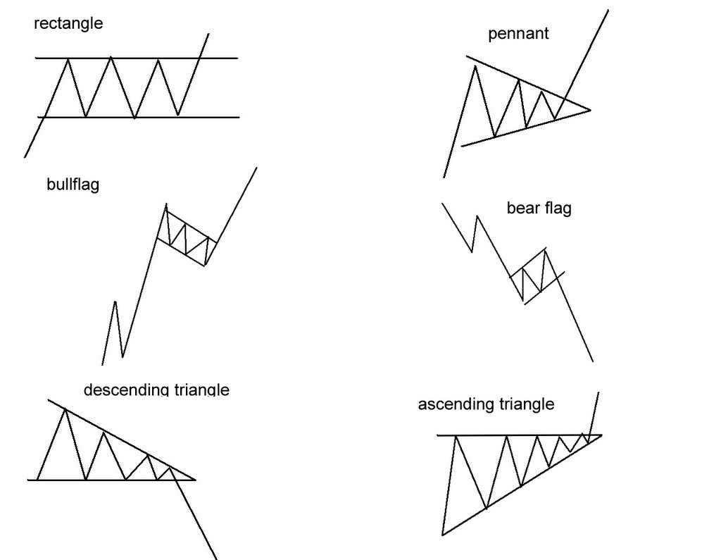 read candlestick charts patterns