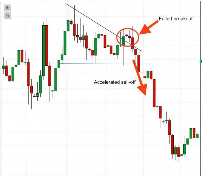 failed breakout pattern
