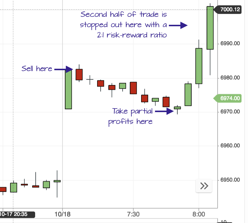 Gap open trading strategy