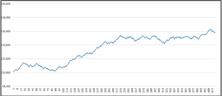 Profit Curve 2