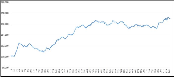 Profit Curve 3