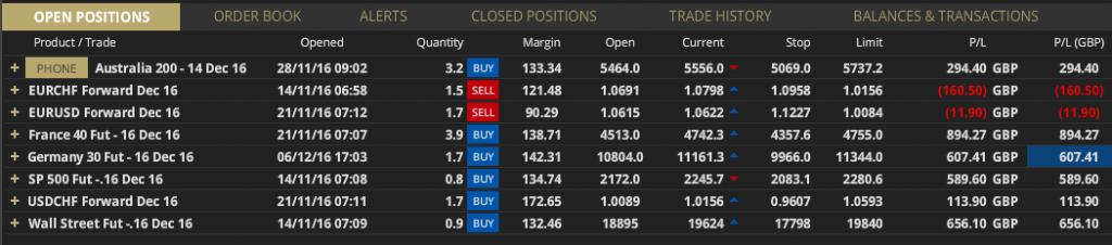 hav trading profits