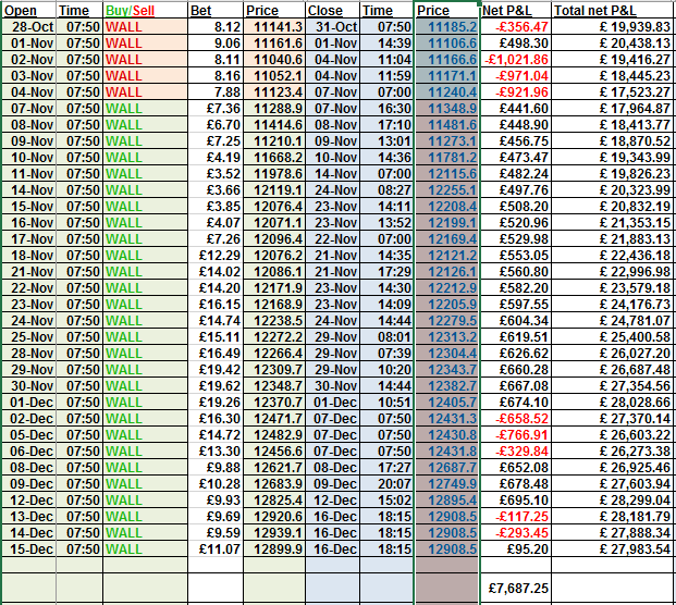 DiffCode transatlantice results to 19.12.16