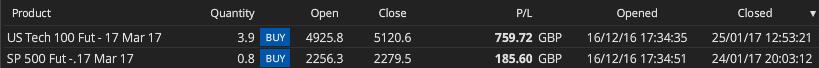 HAV closed trades 25.1.17