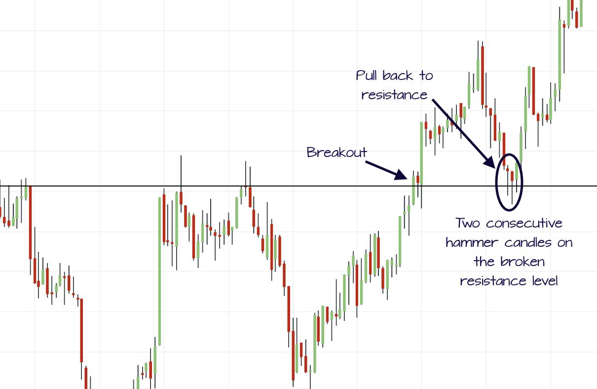 breakout pullback doji trade example