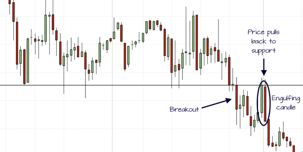breakout pullback engulfing trade example