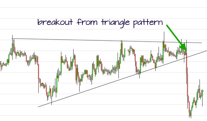 triangle pattern breakout trade example
