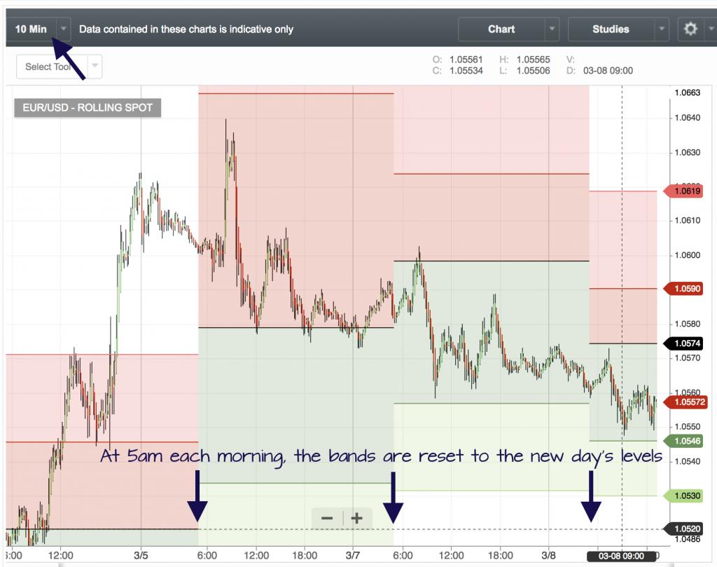 hang ten pivot point strategy chart
