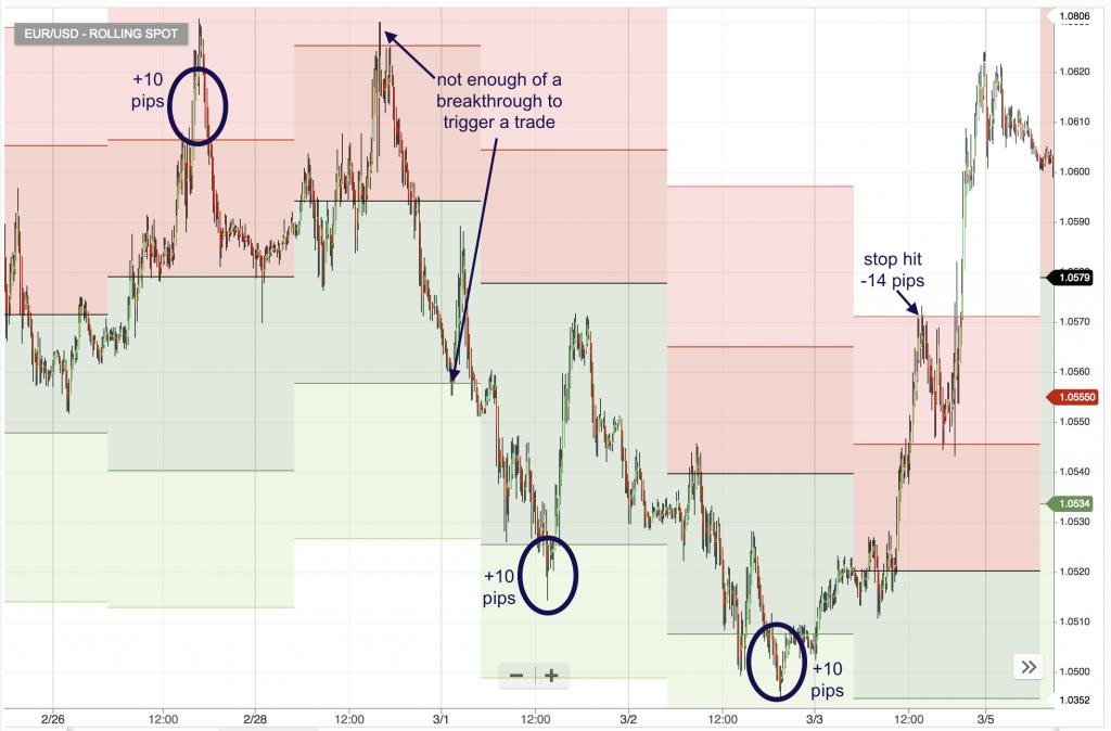 hang ten pivot point strategy trades