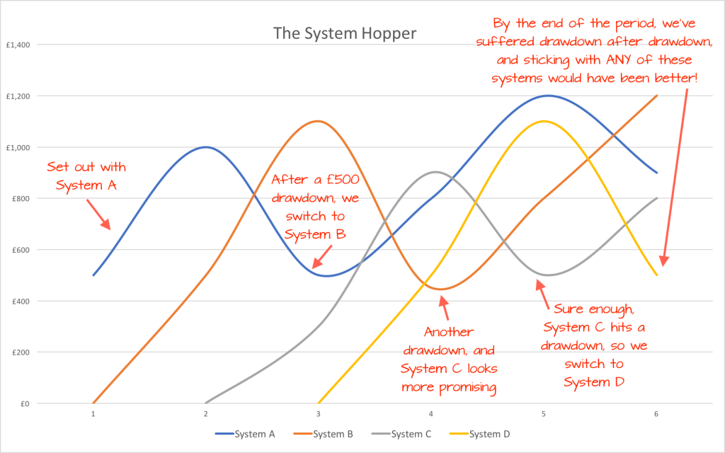 system hoppers can't make money from trading