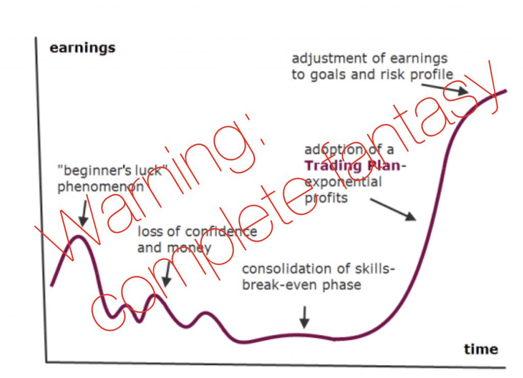 fantasy profit curve