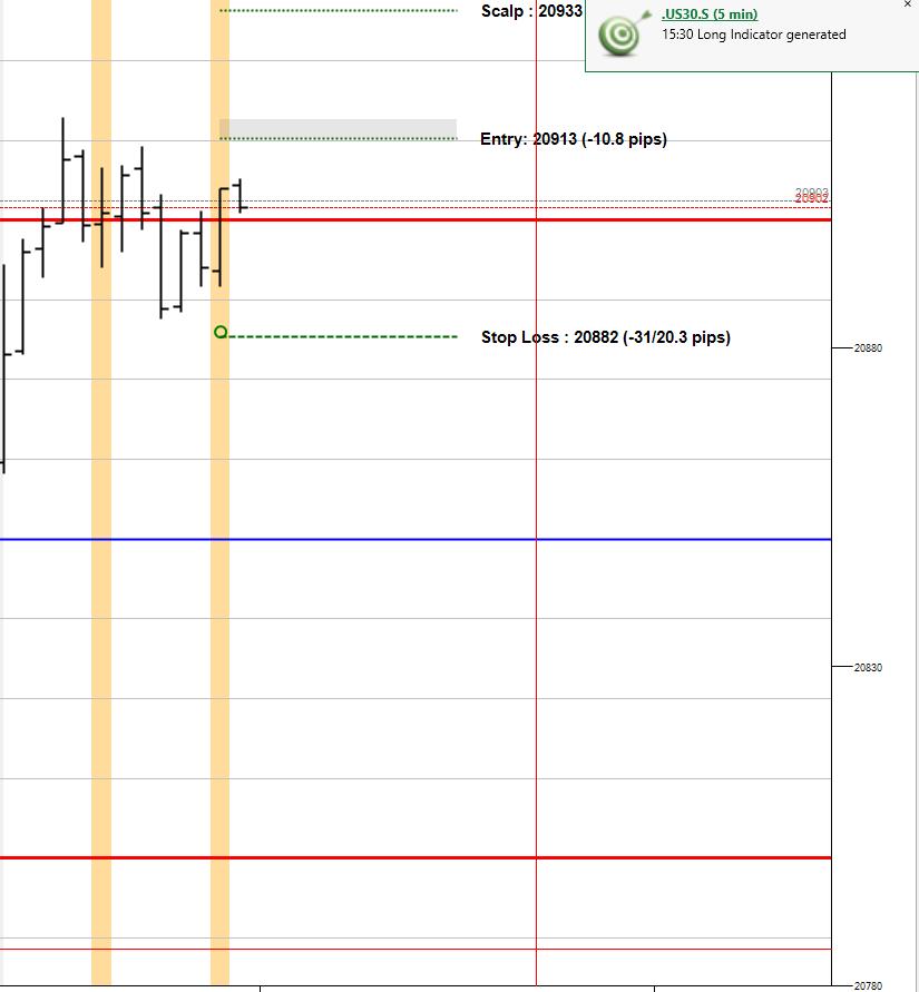 Us30 long trade signalled 22.5.17