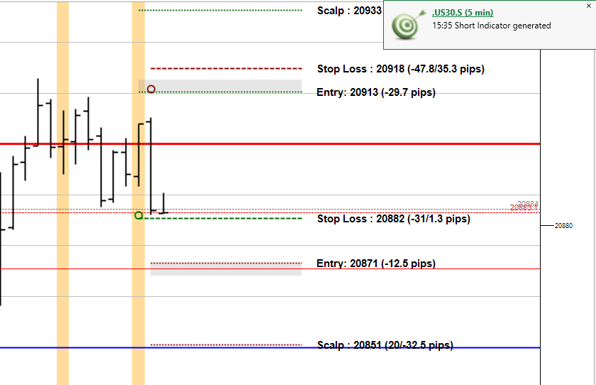 US30 PPT potential long and short trade indicated