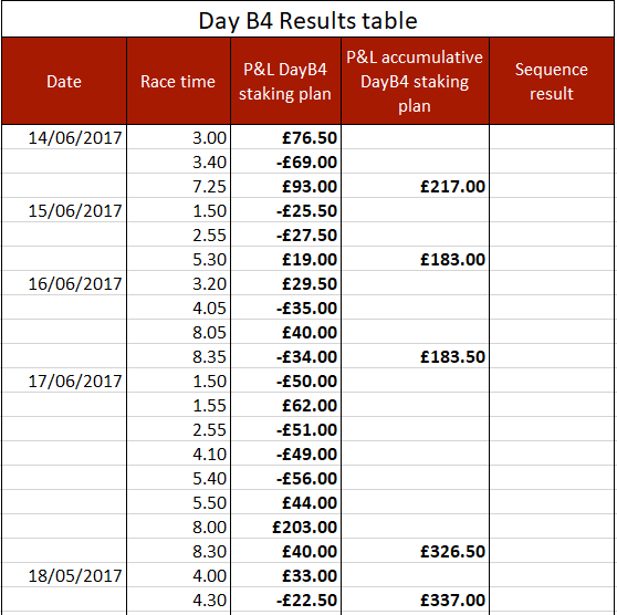 Day B4 results to 18/6/17