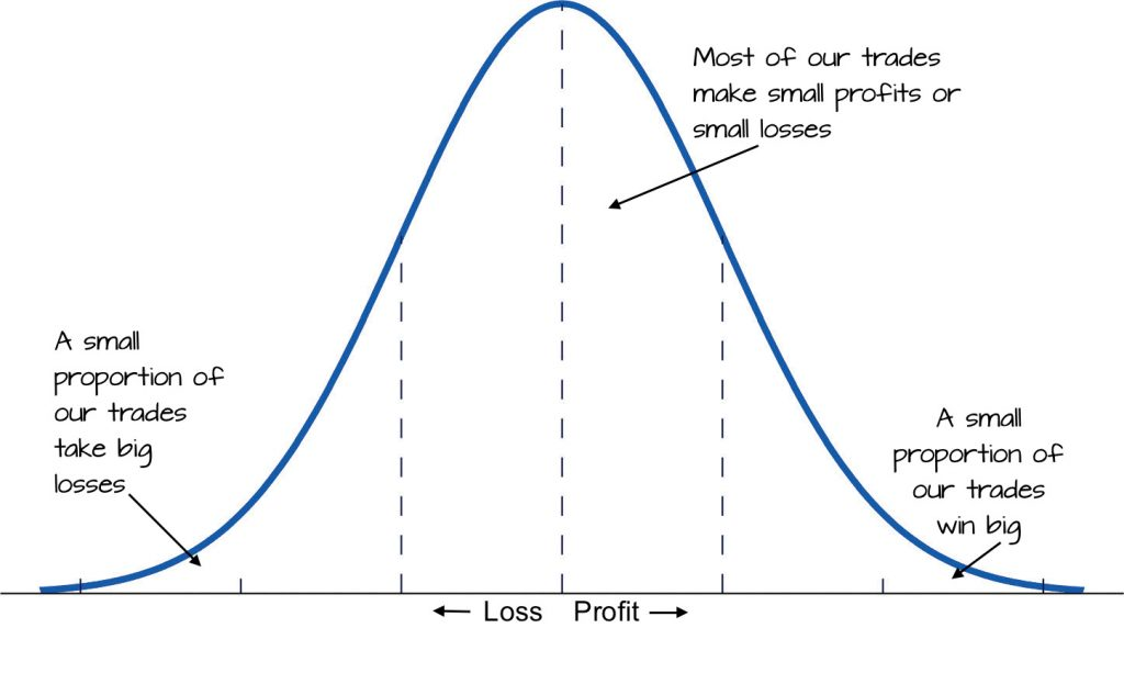 fat tail - normal distribution