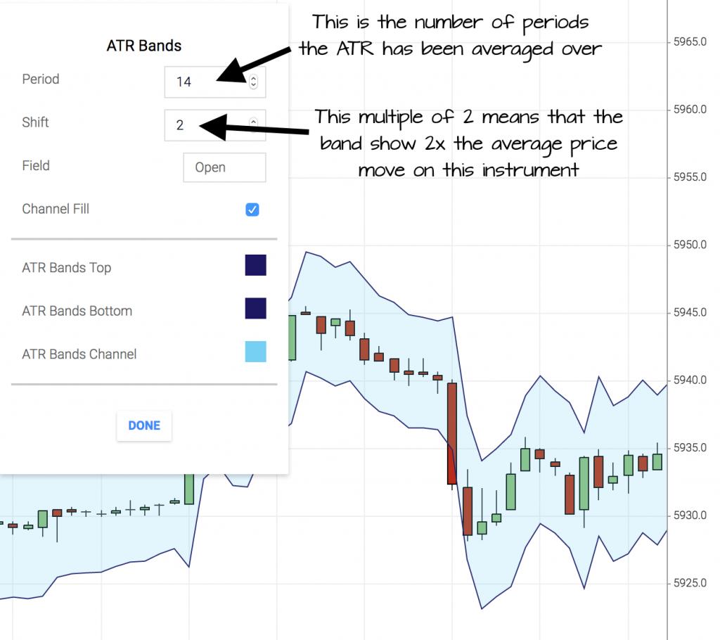 2xATR bands volatility indicator