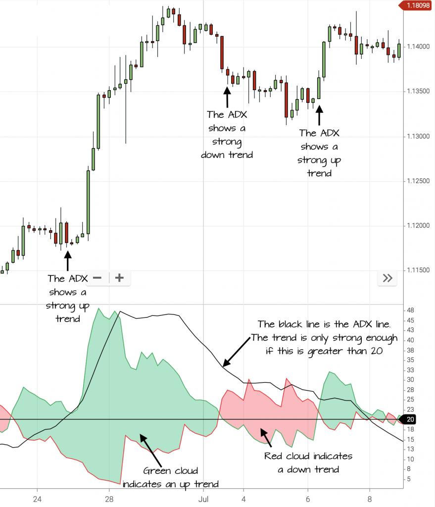 best trend indicators ADX