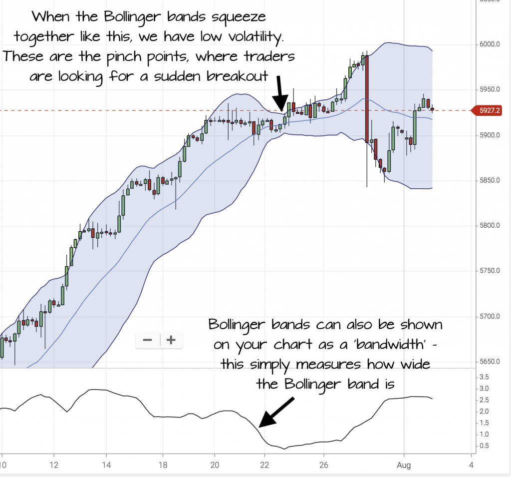 Average true range based trading system