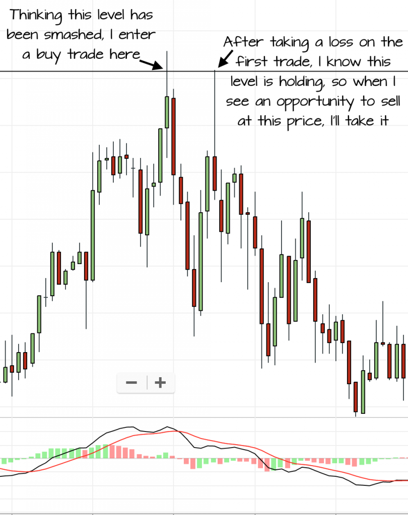trading losses pullback