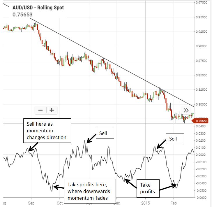 momentum trading audusd