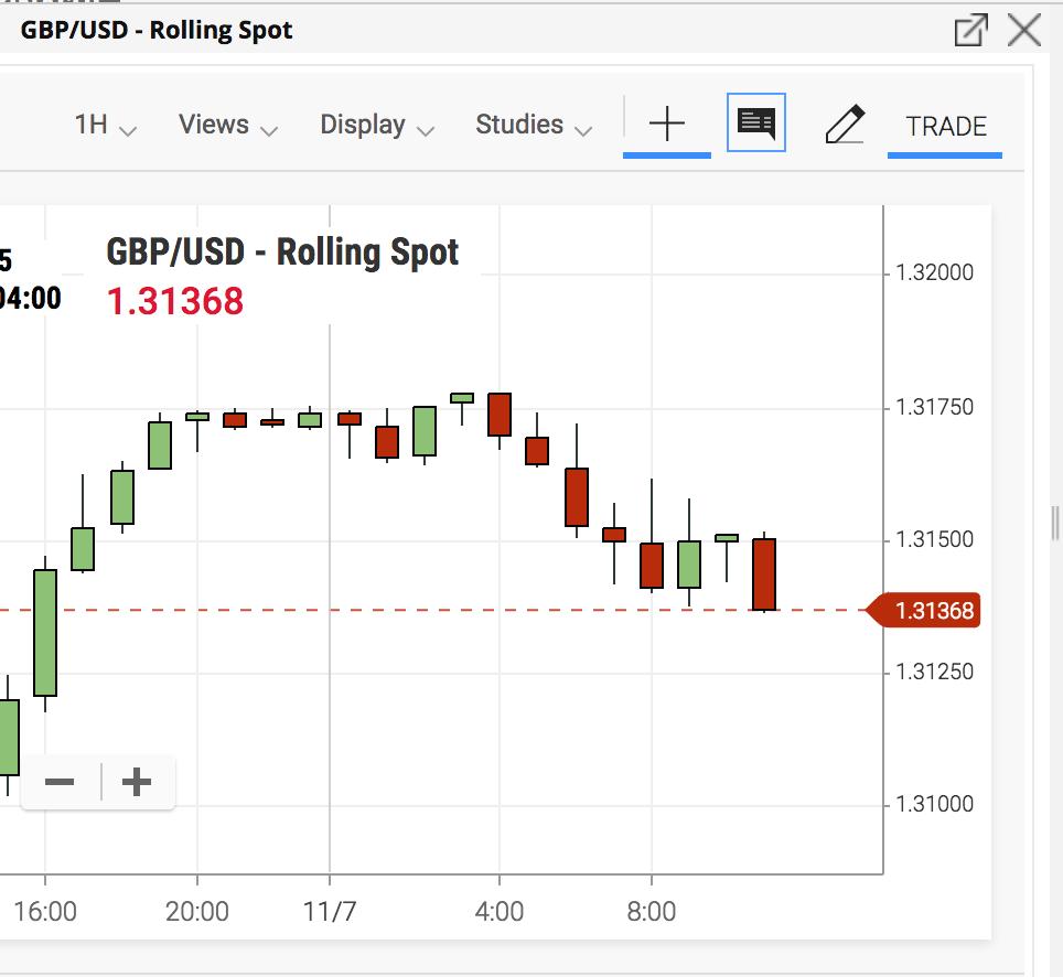 forex trading basics gbpusd
