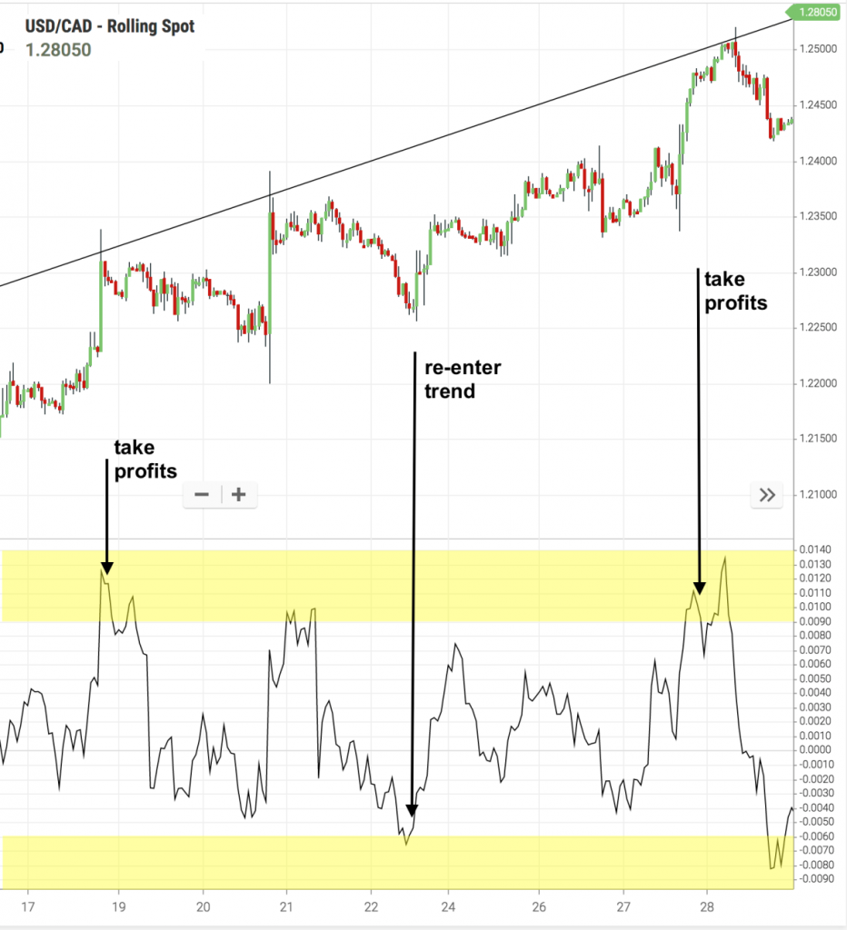 momentum trading usdcad