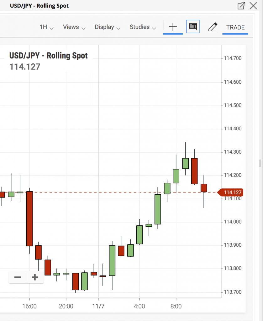 forex trading basics usdjpy