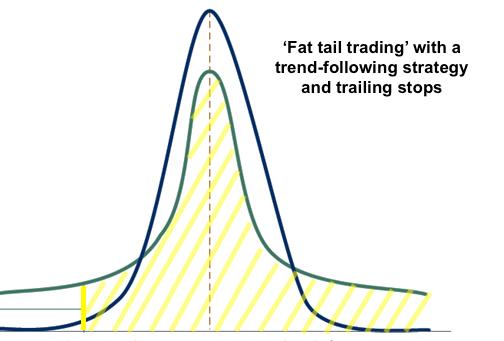 big profit fat tail benefits