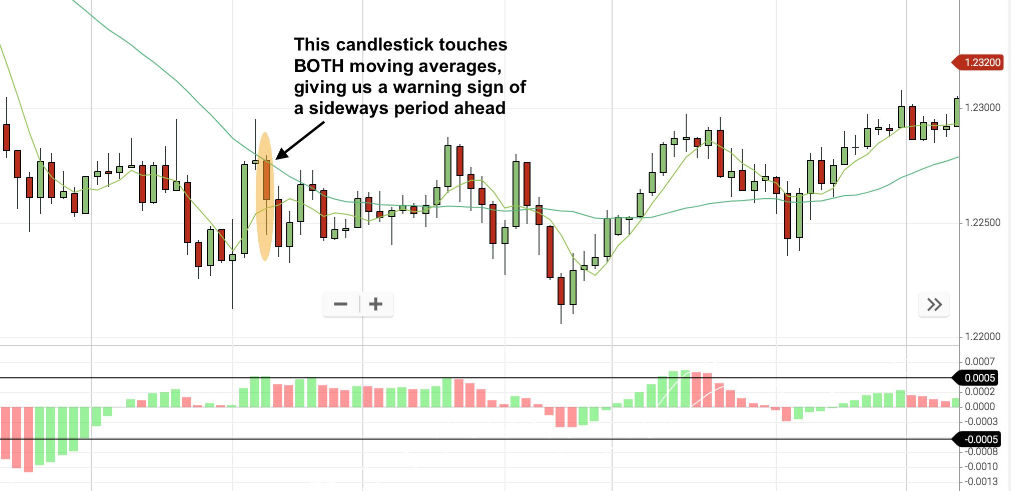 range bound markets ma hug