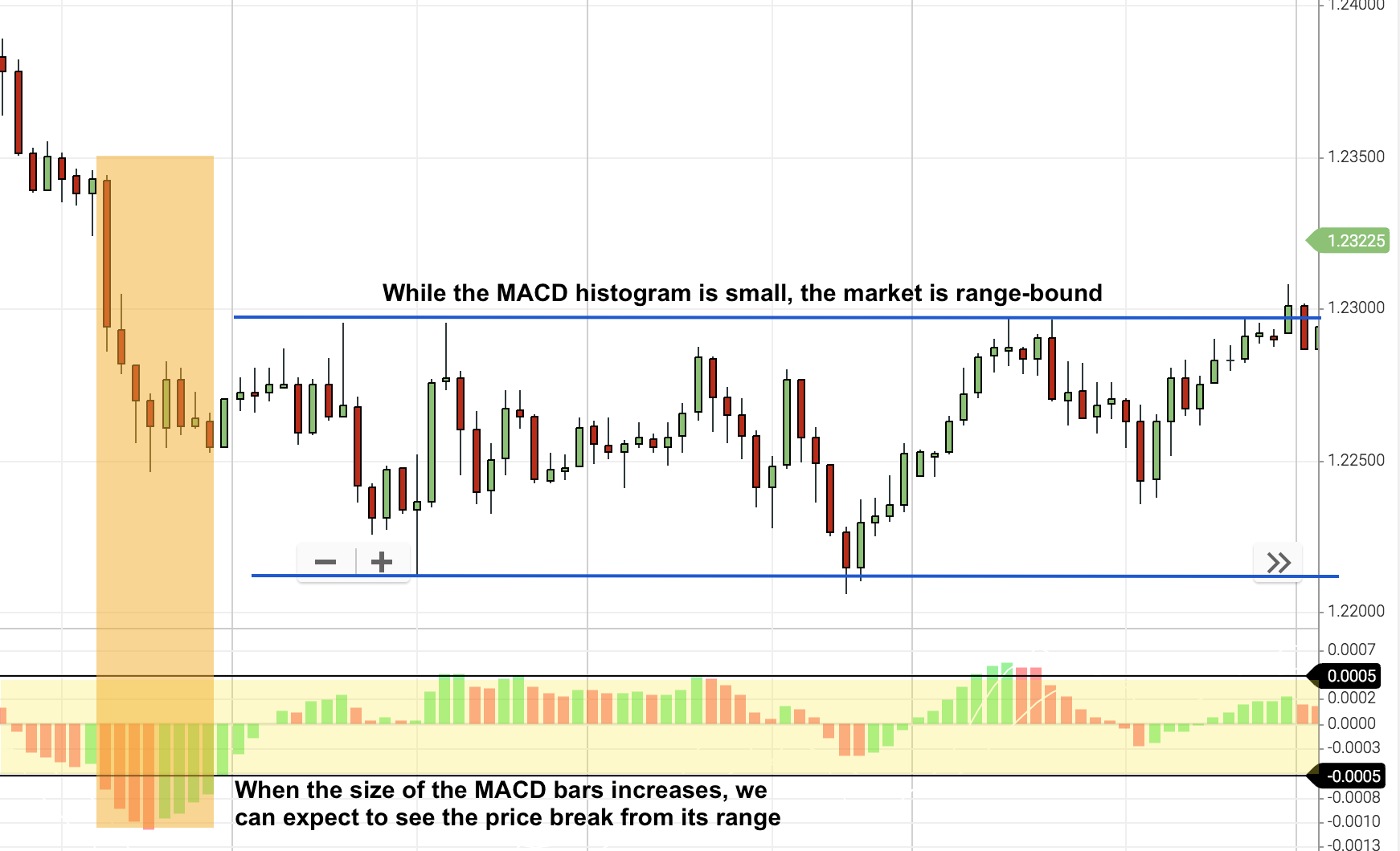range bound markets macd