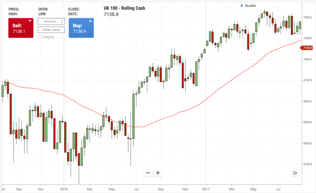 trading rules trend following