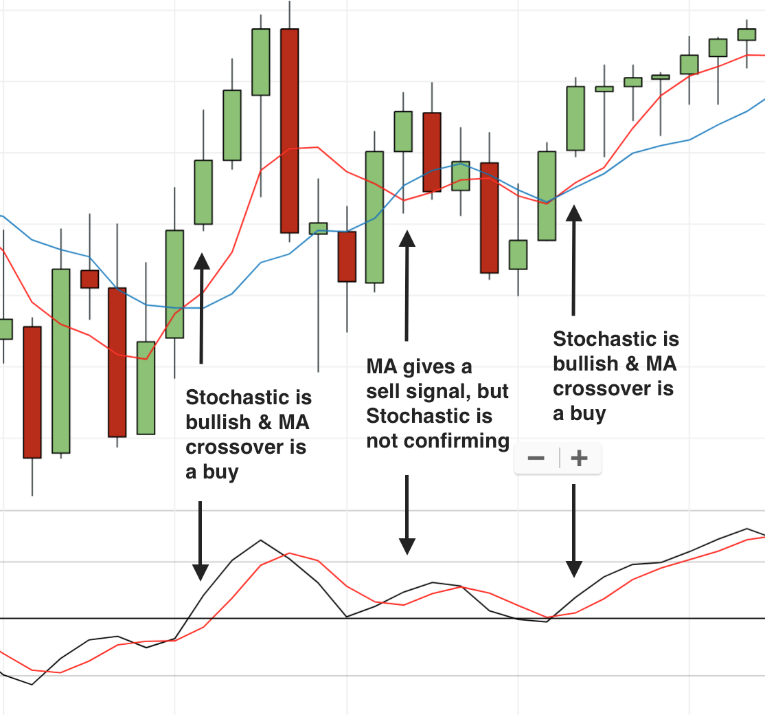 ma stochastic confirmation