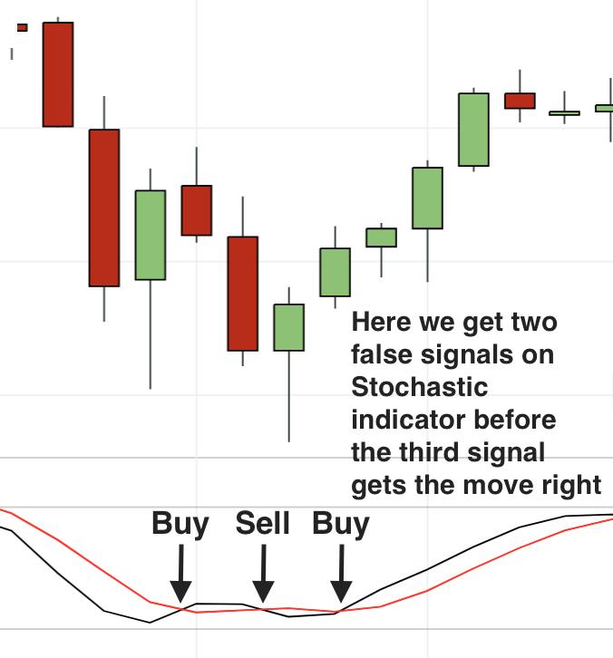 stochastic false signals