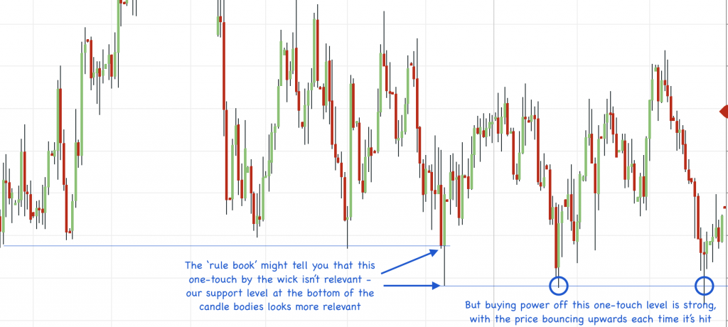 support and resistance trading one touch