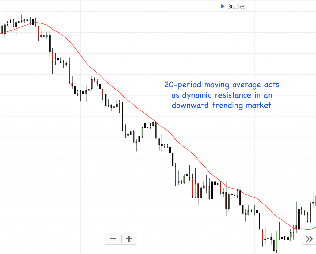 moving average dynamic levels