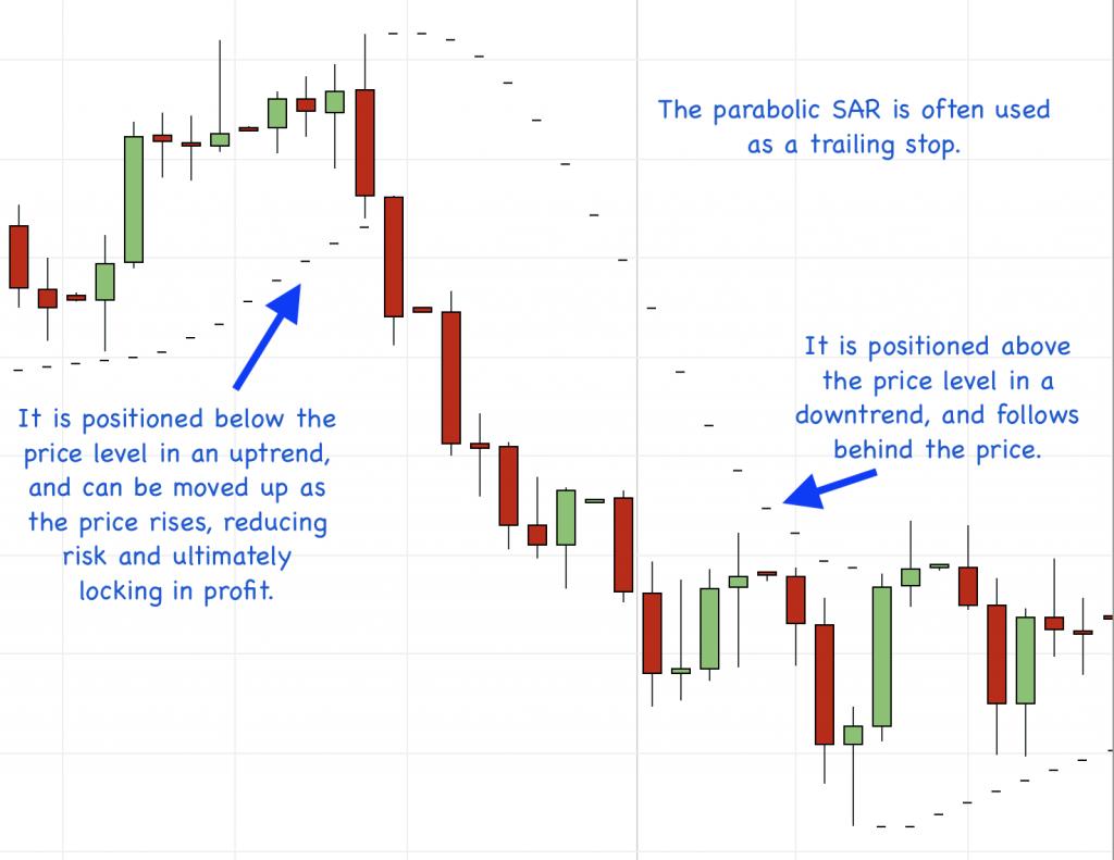 parabolic sar dynamic levels