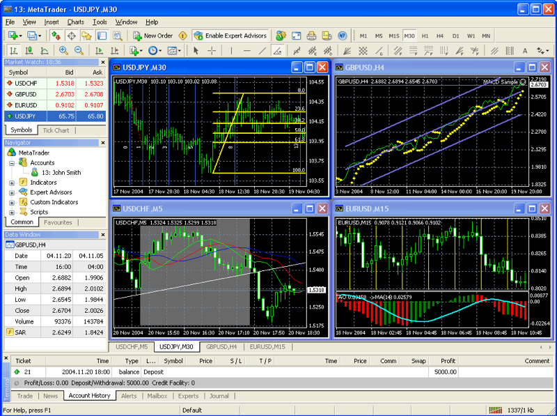 how to use metatrader crowded chart