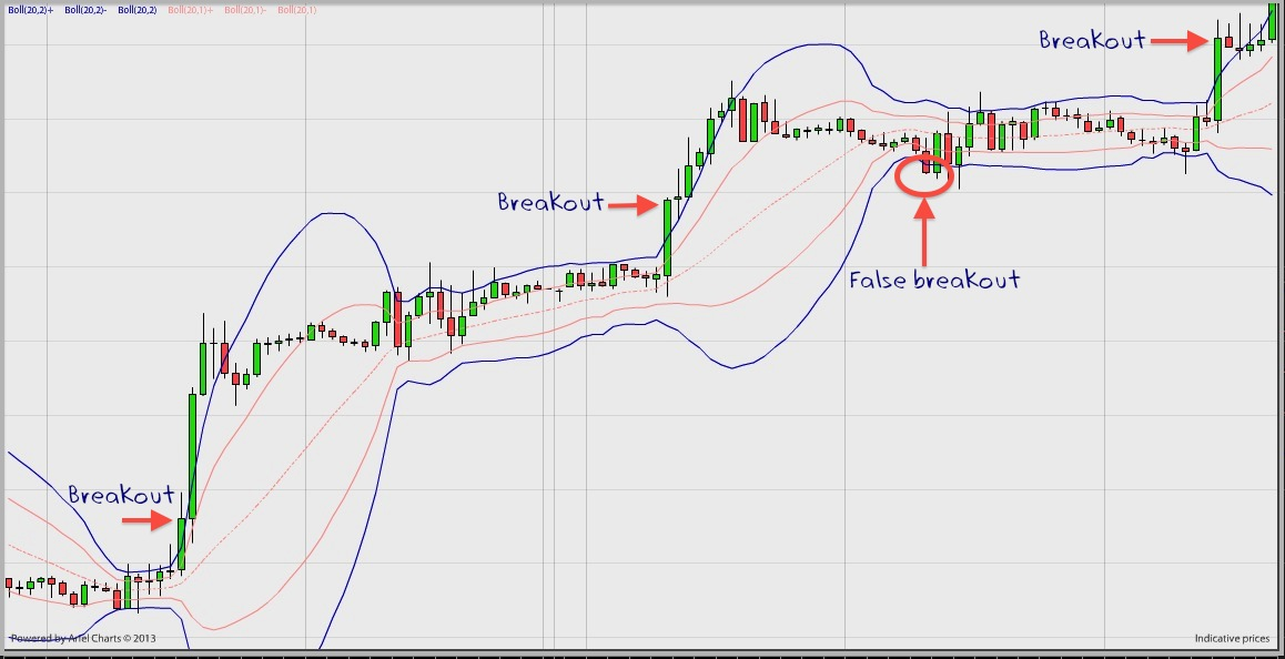 bollinger band strategy - breakout