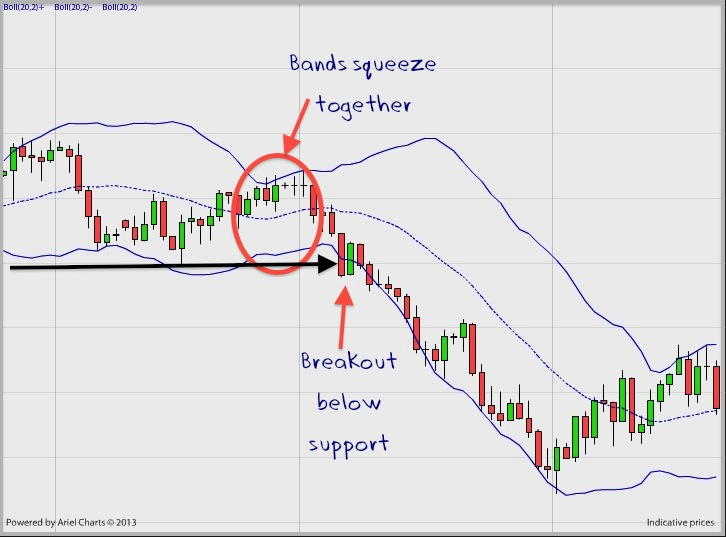 Bollinger bands width strategy
