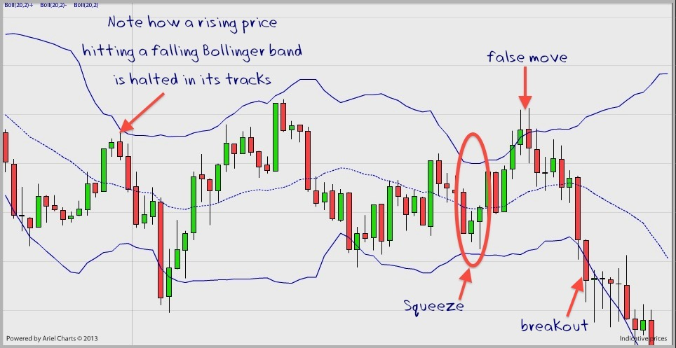 Are bollinger bands leading or lagging
