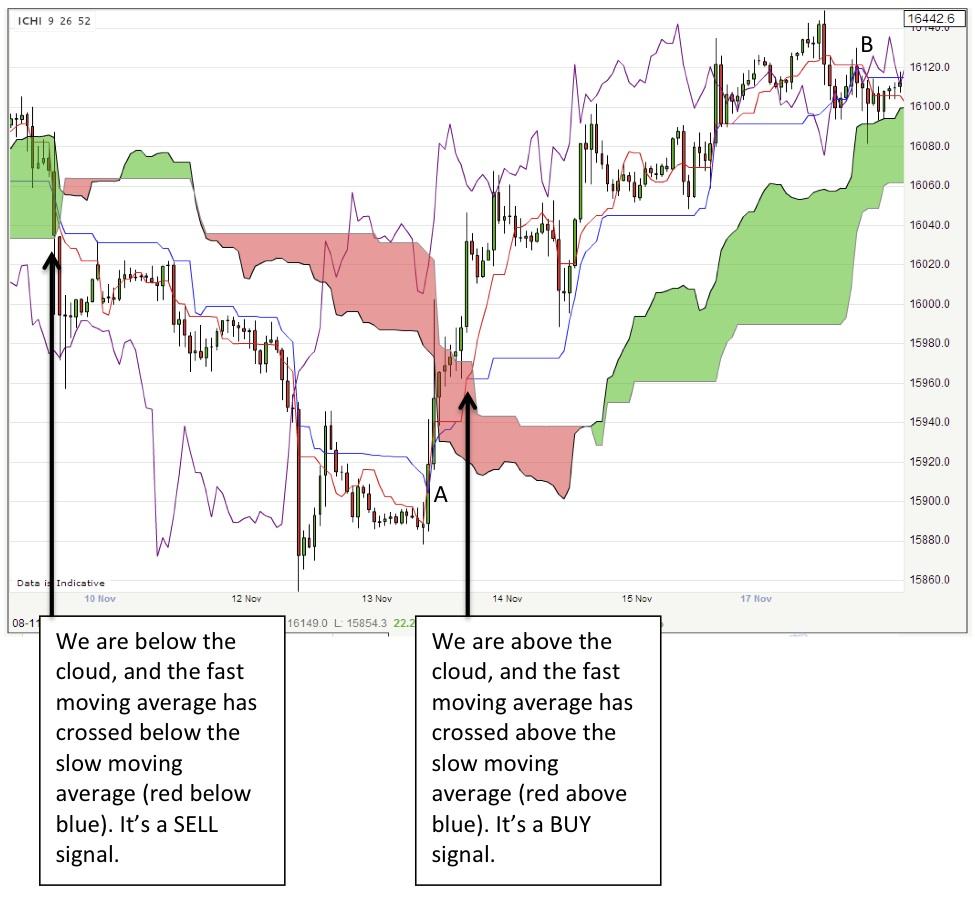 Ichimoku trading signals