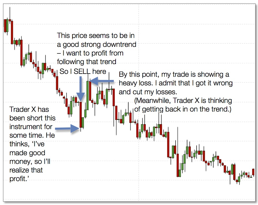 Best trend following trading system